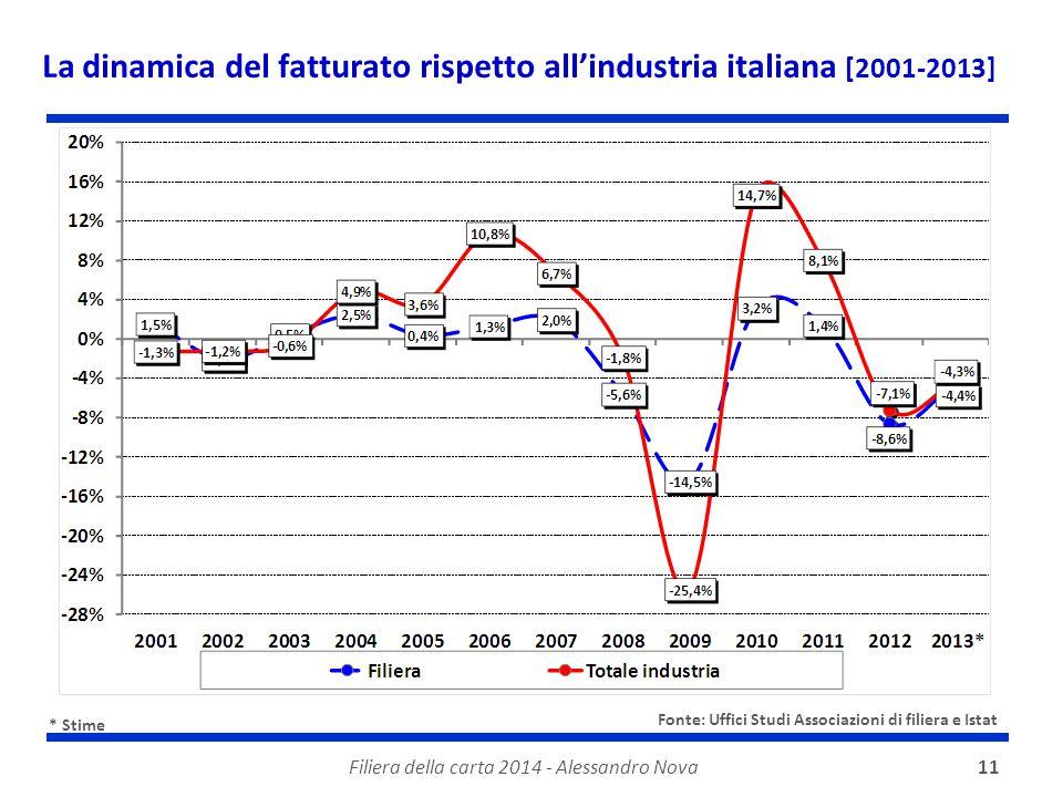La dinamica del fatturato rispetto all'industria italiana [2001-2013]